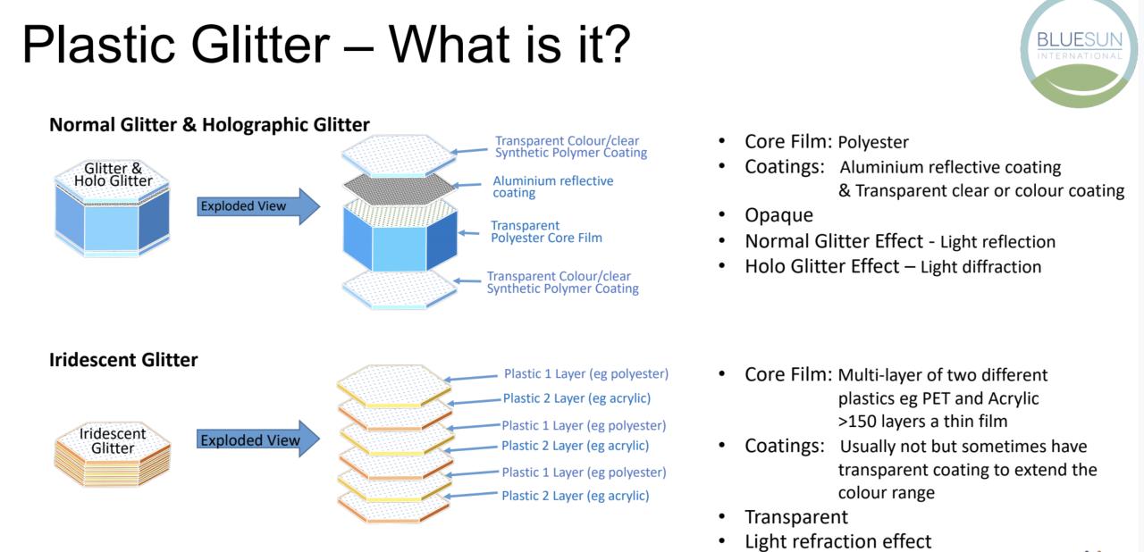 What is plastic glitter Blue Sun